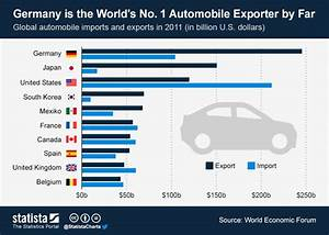 Import Europe Auto : chart germany is the world s no 1 automobile exporter by far statista ~ Medecine-chirurgie-esthetiques.com Avis de Voitures