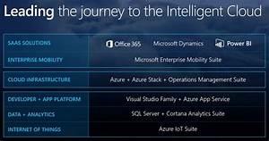 Microsoft Cloud State