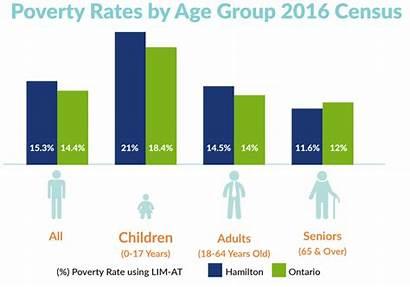 Poverty Hamilton Graph Canada Statistics Income Families