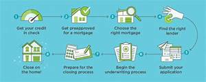 How to Get a Mortgage - NerdWallet  onerror=