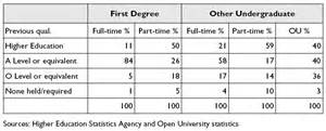 Education Qualification Table Format In Resume by Open As To The S Response To The Open Of The United Kingdom 1971