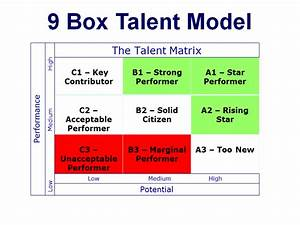 succession planning 1 hour training course materials With talent mapping template