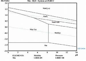 Eh U2013ph Diagram Of The Mn U2013h 2 O System At  Mn    1 8 9 10  L   1 0
