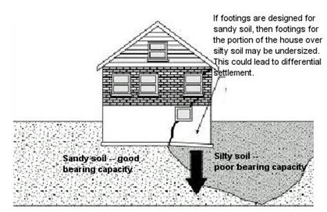 masonry foundations  piers  house web