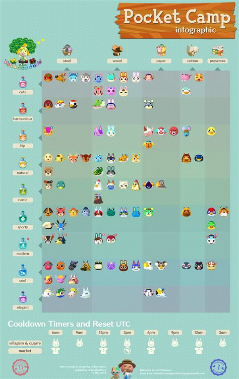 updated infographic  wave   villagers acpocketcamp