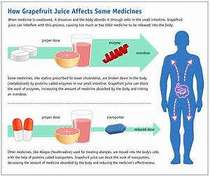 File Grapefruit Juice And Medicine May Not Mix  6774935740  Jpg