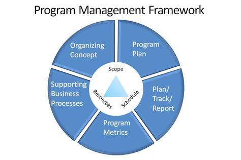 Program Management Plan Oz Assignments
