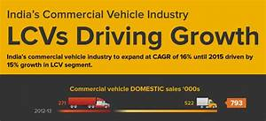 India's Commercial Vehicle Industry – LCVs Driving Growth ...