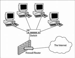 Network Administration  Firewall Basics