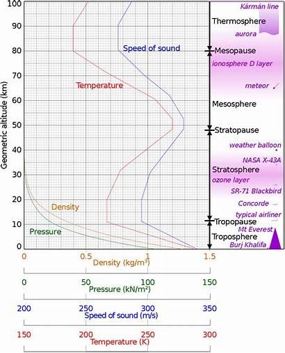Atmosphere Standard 1962 Comparison Ambient Km Altitude