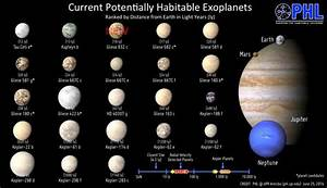 "StarTalk on Twitter: ""Habitable Exoplanets Catalog, now ..."