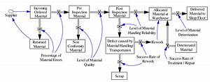 Stock And Flow Diagram  Sfd  On Production Input