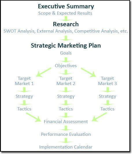 library strategic plan template 15 best 2marketing strategy planning images on