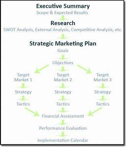 marketing plan graphic 2marketing strategy planning With social entrepreneurship business plan template