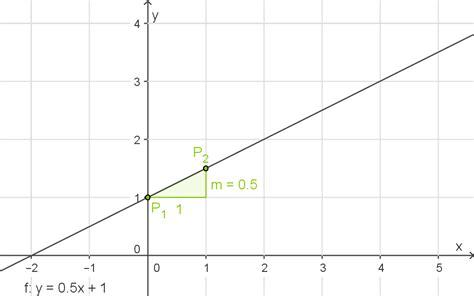 lineare funktionen  achsenabschnitt berechnen lineare