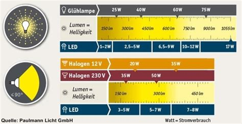 vergleich led watt glühbirne leuchtmittel shkwissen haustechnikdialog