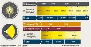 Vergleich Led Glühbirne : elektrotechnik grundlagen und mehr ~ Buech-reservation.com Haus und Dekorationen