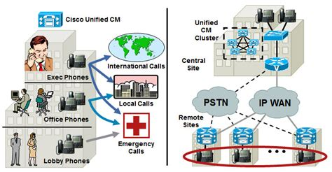Cisco Voip Networking Design Telephony