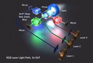 Laser Projectors