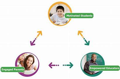 Triangle Parental Parents Students Teachers Success Engagement