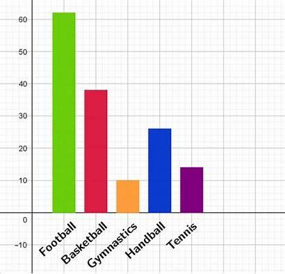 Bar Math Chart Graph Vertical Definition Double