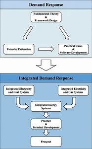From Demand Response To Integrated Demand Response  Review