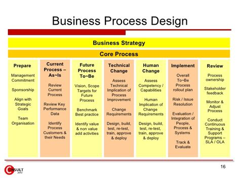 Design Review Process Template Design Review Process Template 28 Images Getting