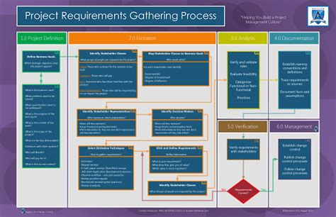 project requirements requirements gathering in the project management lifecycle advisicon