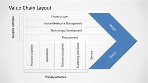Value Chain Diagrams For Powerpoint
