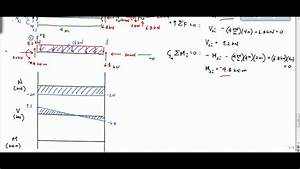 Frame Analysis Example - Shear And Moment Diagram  Part 2  - Structural Analysis