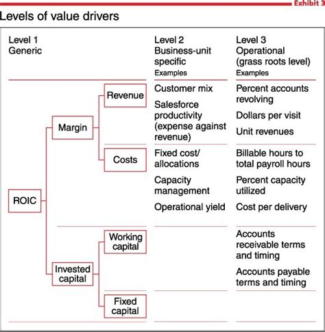 driver tree template what is value based management mckinsey