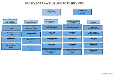 dfas organization chart office  acquisition management