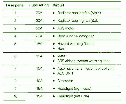 Subaru Fuse Box Diagram 2005 by 2005 Subaru Baja Fuse Box Diagram Circuit Wiring