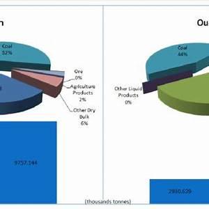 Types of bulk and non-bulk cargo Source: www.shipipedia ...