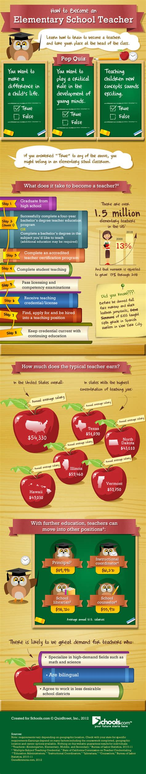 how to become an elementary school infographic 190 | 56783b368929a8db8c754c3fb6c47d5c