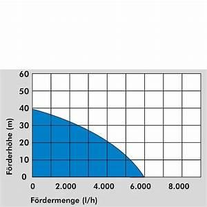 Eintauchtiefe Berechnen : g de drucktauchpumpe tauchpumpe gdt 1200 i ~ Themetempest.com Abrechnung