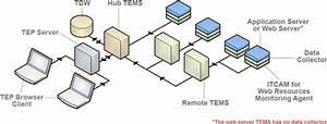 Ibm Tivoli Composite Application Manager Agent For  Servers