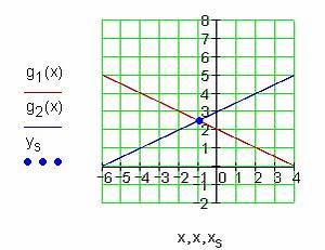 Geraden Schnittpunkt Berechnen : training lineare funktionen iii ~ Themetempest.com Abrechnung