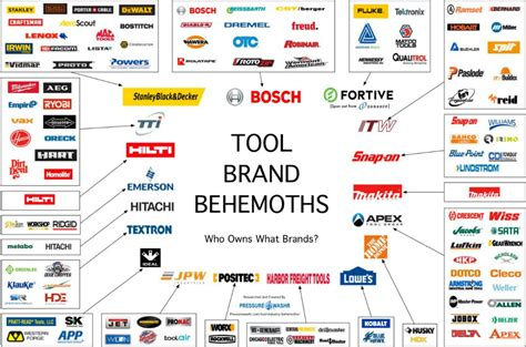 charts  tool brand ownership  market share