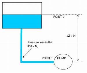 Net Positive Suction Head definition - NPSH for pumps ...
