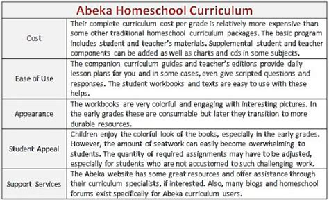 Features Of The Abeka Home School Curriculum