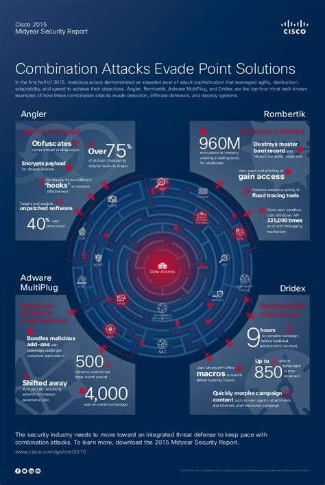 cisco  midyear security report infographic