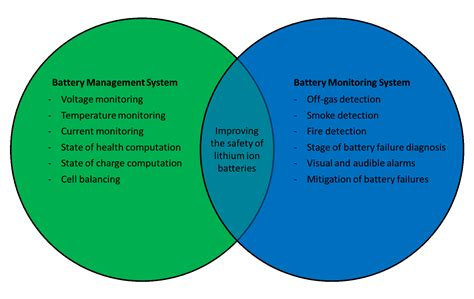 battery management system  battery monitoring system