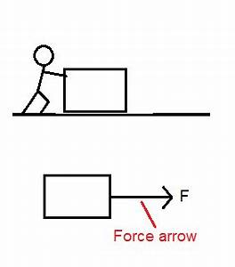 using force arrows in physics diagrams studycom With diagrams of forces