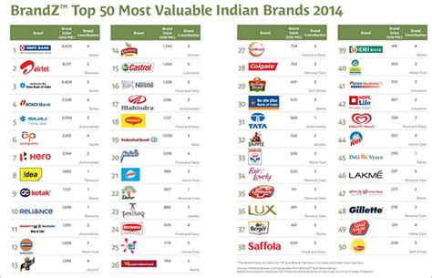 Brandz Which Are The Top 50 Most Valuable Indian Brands?
