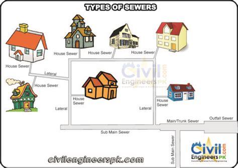 sewer system design design of sewer system civil engineers pk