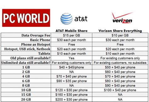 at t smartphone plans at t vs verizon shared data plans pcworld