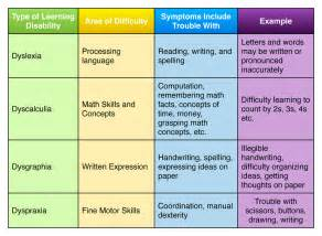 Specific Learning Disabilities Chart