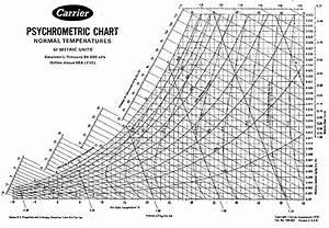 Psychrometric Chart In 2019