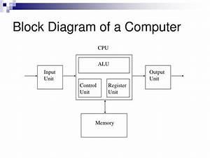 Ppt - Design Fsm  Instruction Set Architecture Powerpoint Presentation
